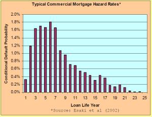 hazard rates